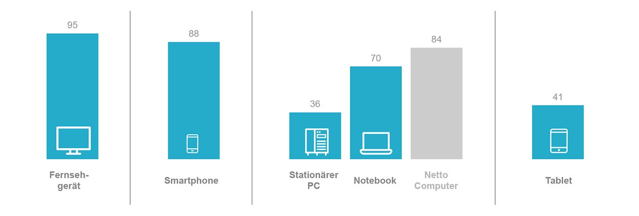 Diagramm zur täglichen Gerätenutzung in Prozent